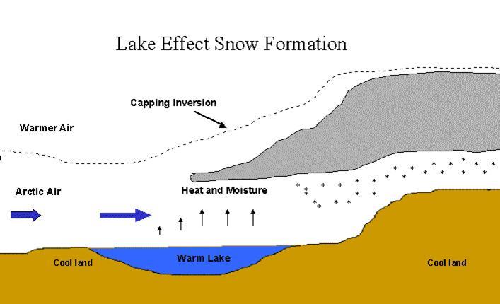 Lake Effect Snow Explainer, Image: NOAA