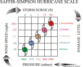 Old Saffir-Simpson Scale, Image: NOAA