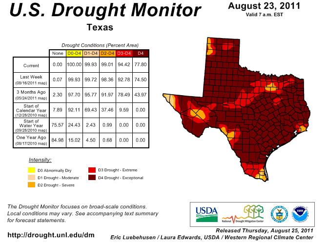 TX Drought Conditions, Image: U.S. Drought Monitor